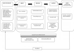 business process2